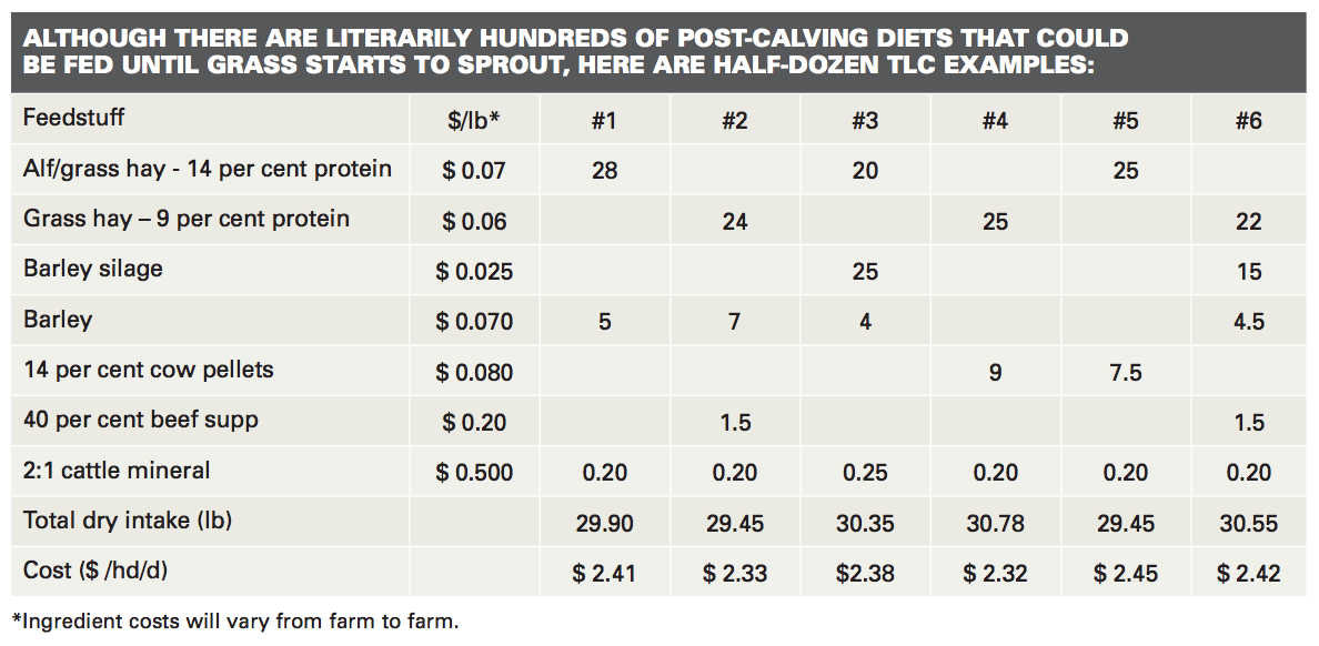 Chart for post-calving diets.