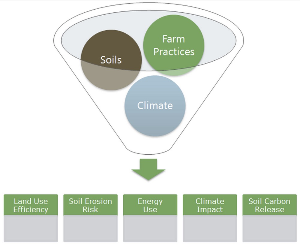 farm sustainability diagram