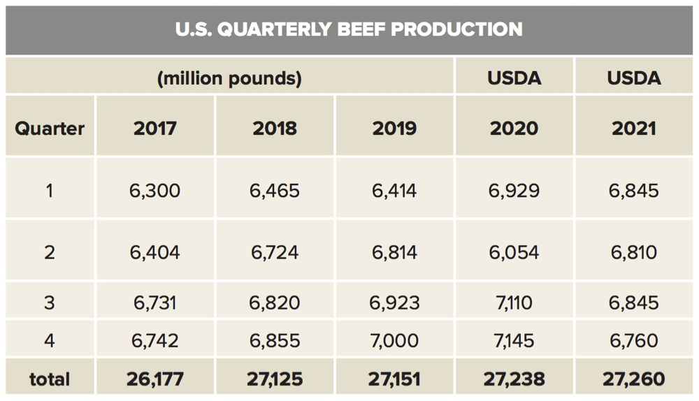 Cattle outlook brightens for 2021
