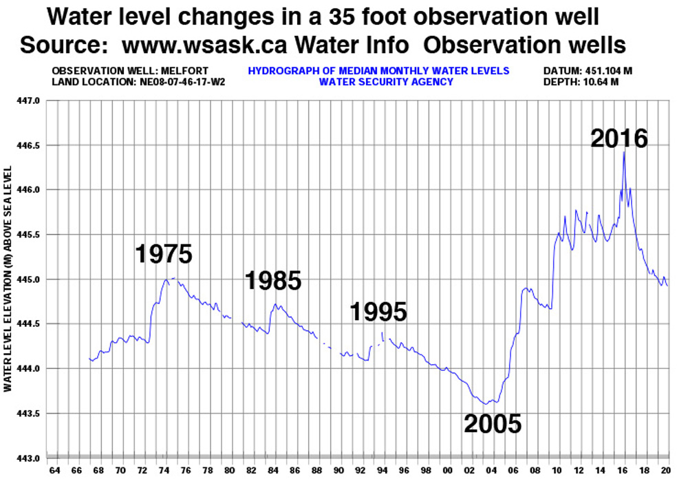 This well data can be interpreted as a 30-year net cumulative drought from 1975 to 2005.